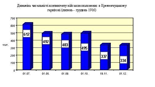 динаміка чисельності протягом липня – червня 1916 року